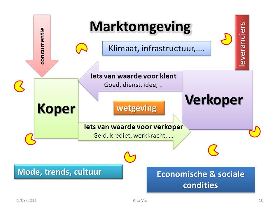 KoperKoper VerkoperVerkoper Iets van waarde voor klant Goed, dienst, idee,..