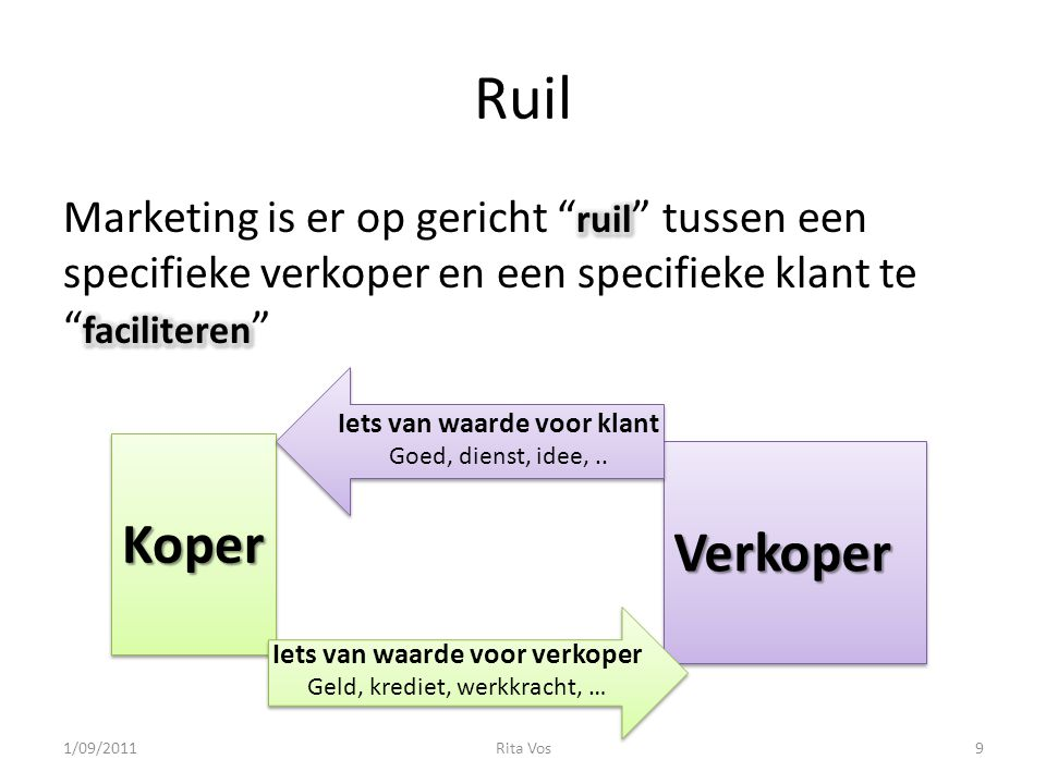 Ruil KoperKoper VerkoperVerkoper Iets van waarde voor klant Goed, dienst, idee,..