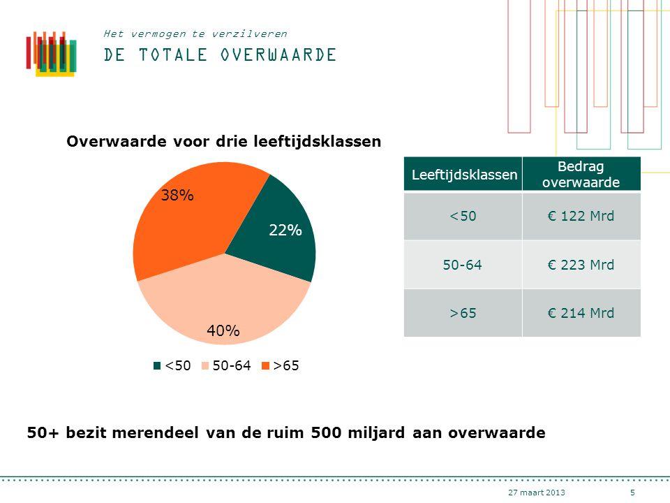 DE TOTALE OVERWAARDE 27 maart 20135 Het vermogen te verzilveren Leeftijdsklassen Bedrag overwaarde <50€ 122 Mrd 50-64€ 223 Mrd >65€ 214 Mrd 50+ bezit