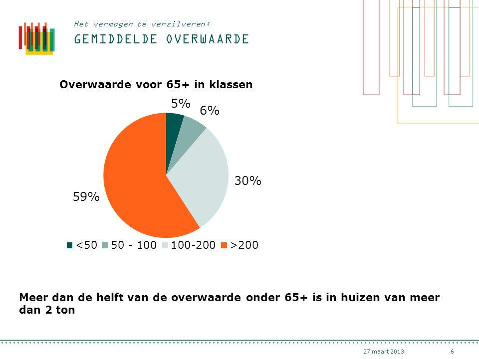 GEMIDDELDE OVERWAARDE 27 maart 20136 Het vermogen te verzilveren: Meer dan de helft van de overwaarde onder 65+ is in huizen van meer dan 2 ton