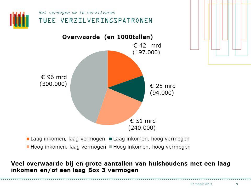 TWEE VERZILVERINGSPATRONEN 27 maart 20139 Het vermogen om te verzilveren Veel overwaarde bij en grote aantallen van huishoudens met een laag inkomen e