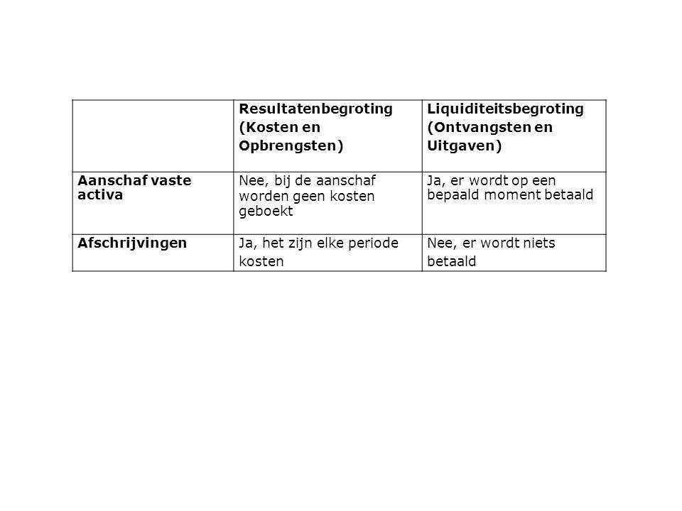Resultatenbegroting (Kosten en Opbrengsten) Liquiditeitsbegroting (Ontvangsten en Uitgaven) Aanschaf vaste activa Nee, bij de aanschaf worden geen kos