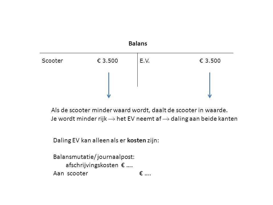 Scooter € 3.500E.V. € 3.500 Balans Als de scooter minder waard wordt, daalt de scooter in waarde. Je wordt minder rijk  het EV neemt af  daling aan
