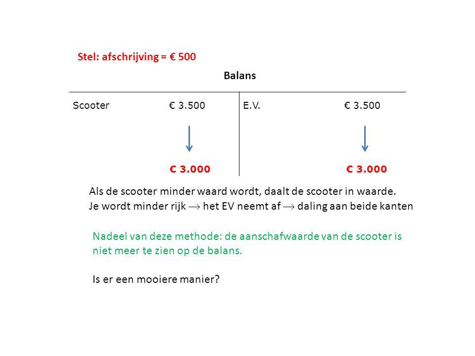 Scooter € 3.500 € 3.000 E.V. € 3.500 € 3.000 Balans Als de scooter minder waard wordt, daalt de scooter in waarde. Je wordt minder rijk  het EV neemt