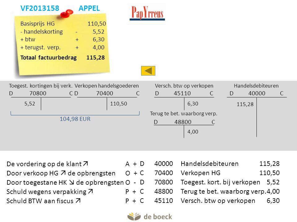 Verkopen handelsgoederen D 70400 C 110,50 104,98 EUR Handelsdebiteuren D 40000 C 115,28 Versch. btw op verkopen D 45110 C Terug te bet. waarborg verp.