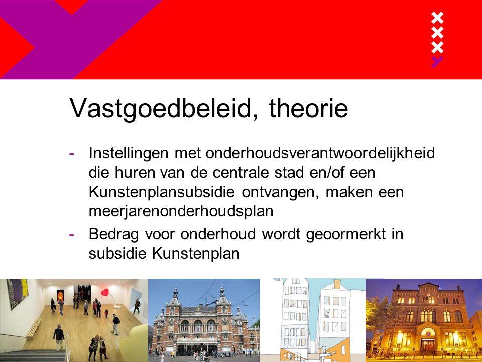 Vastgoedbeleid, praktijk -Kunstenplan periode 2013-2016 Dilemma -Systematiek in 'goede tijd' vastgesteld.