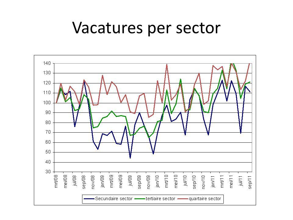 Vacatures per sector