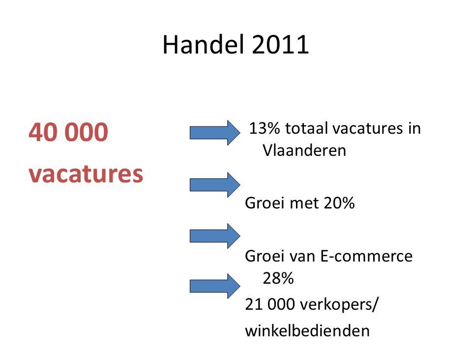 Handel 2011 40 000 vacatures 13% totaal vacatures in Vlaanderen Groei met 20% Groei van E-commerce 28% 21 000 verkopers/ winkelbedienden