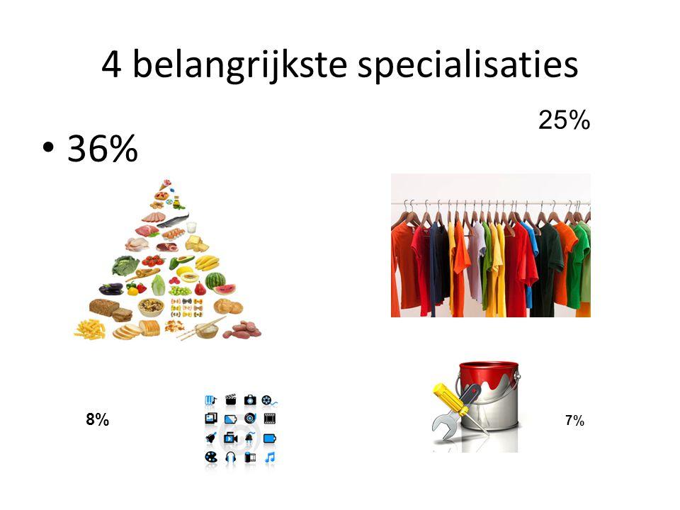 4 belangrijkste specialisaties • 36% 8% 7% 25%