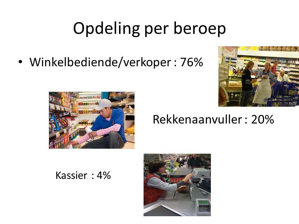 Opdeling per beroep • Winkelbediende/verkoper : 76% Rekkenaanvuller : 20% Kassier : 4%