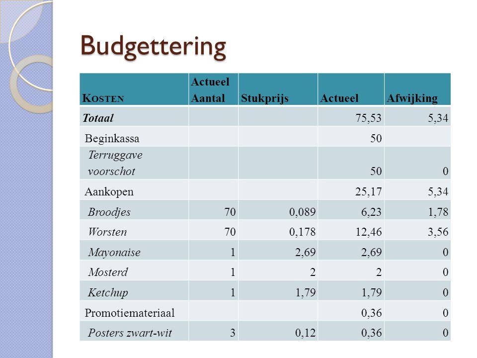Budgettering K OSTEN Actueel AantalStukprijsActueelAfwijking Totaal 75,535,34 Beginkassa 50 Terruggave voorschot 500 Aankopen 25,175,34 Broodjes700,08