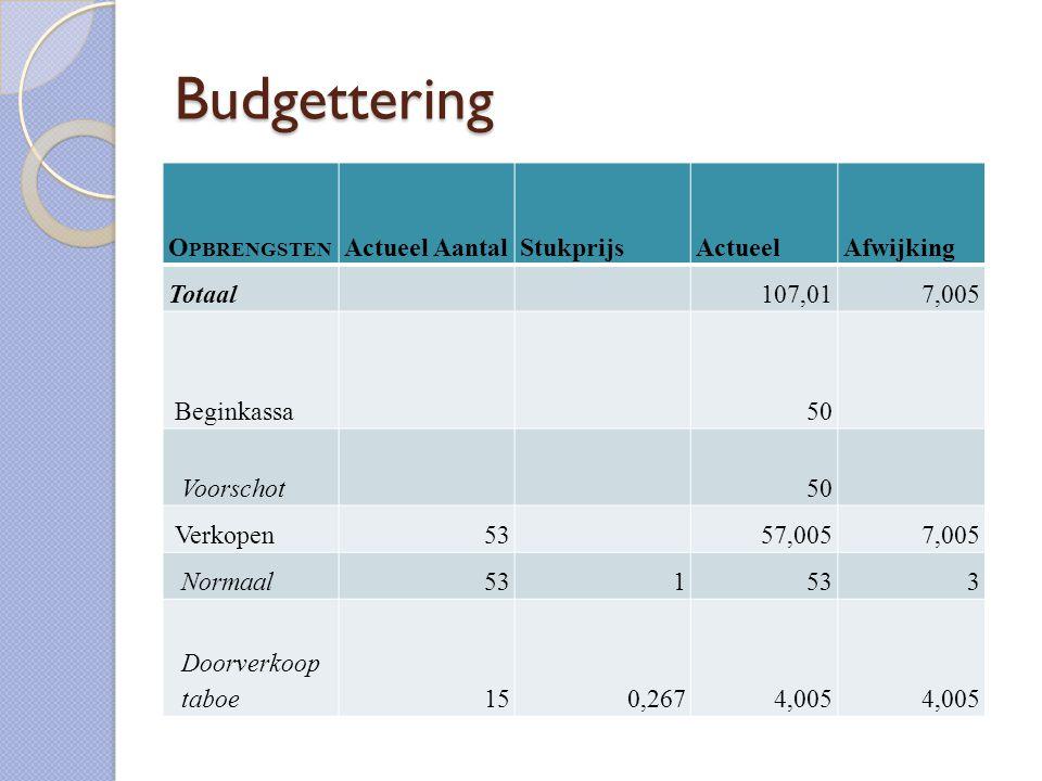 Budgettering O PBRENGSTEN Actueel AantalStukprijsActueelAfwijking Totaal 107,017,005 Beginkassa 50 Voorschot 50 Verkopen53 57,0057,005 Normaal531 3 Doorverkoop taboe150,2674,005