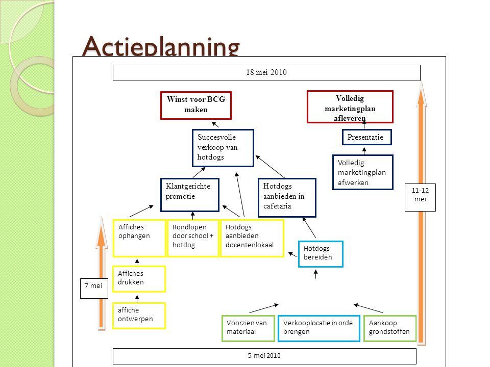 Actieplanning 5 mei 2010 Aankoop grondstoffen Volledig marketingplan afwerken Succesvolle verkoop van hotdogs 18 mei 2010 Volledig marketingplan aflev