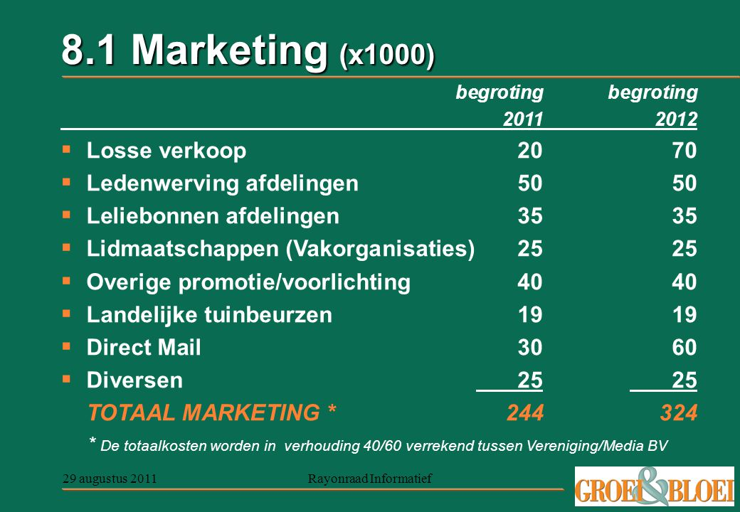 29 augustus 2011Rayonraad Informatief 8.1 Marketing (x1000) begroting 20112012  Losse verkoop2070  Ledenwerving afdelingen5050  Leliebonnen afdelin