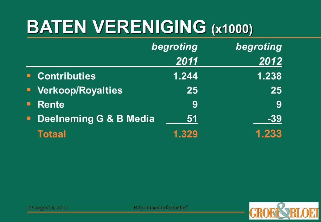 29 augustus 2011Rayonraad Informatief BATEN VERENIGING (x1000) begroting begroting 20112012  Contributies1.2441.238  Verkoop/Royalties2525  Rente99  Deelneming G & B Media51-39 Totaal1.329 1.233