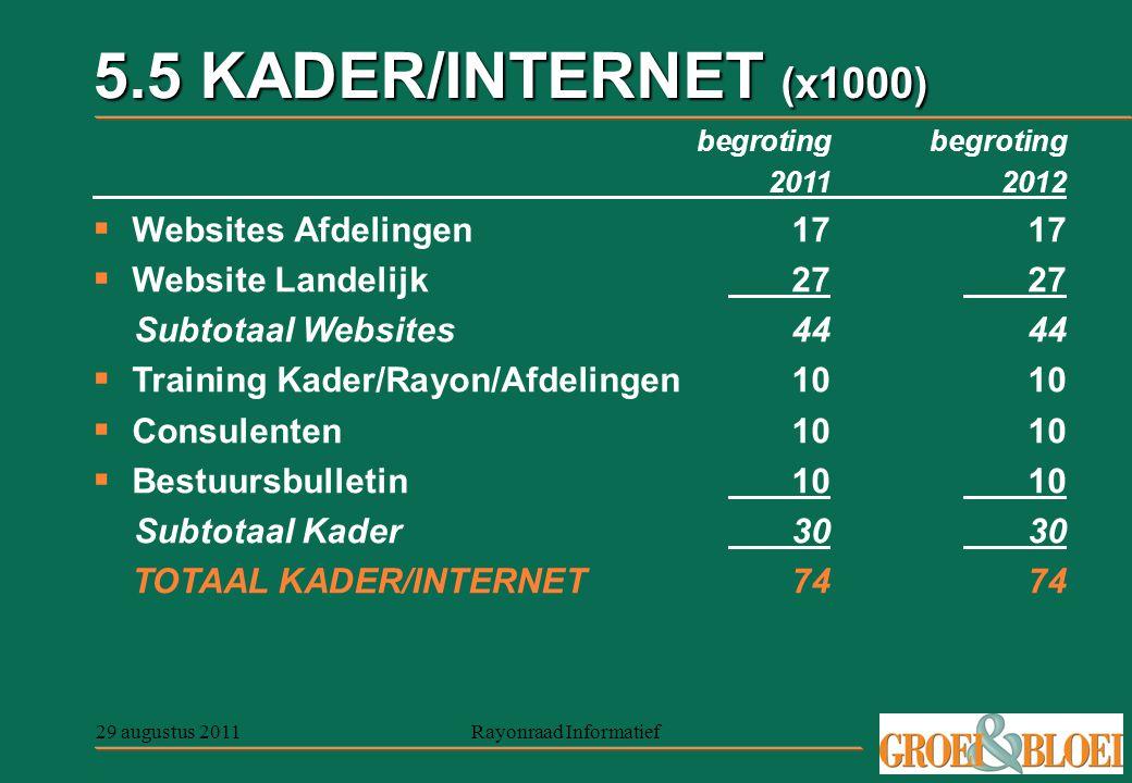 29 augustus 2011Rayonraad Informatief 5.5 KADER/INTERNET (x1000) begroting 20112012  Websites Afdelingen1717  Website Landelijk2727 Subtotaal Websit