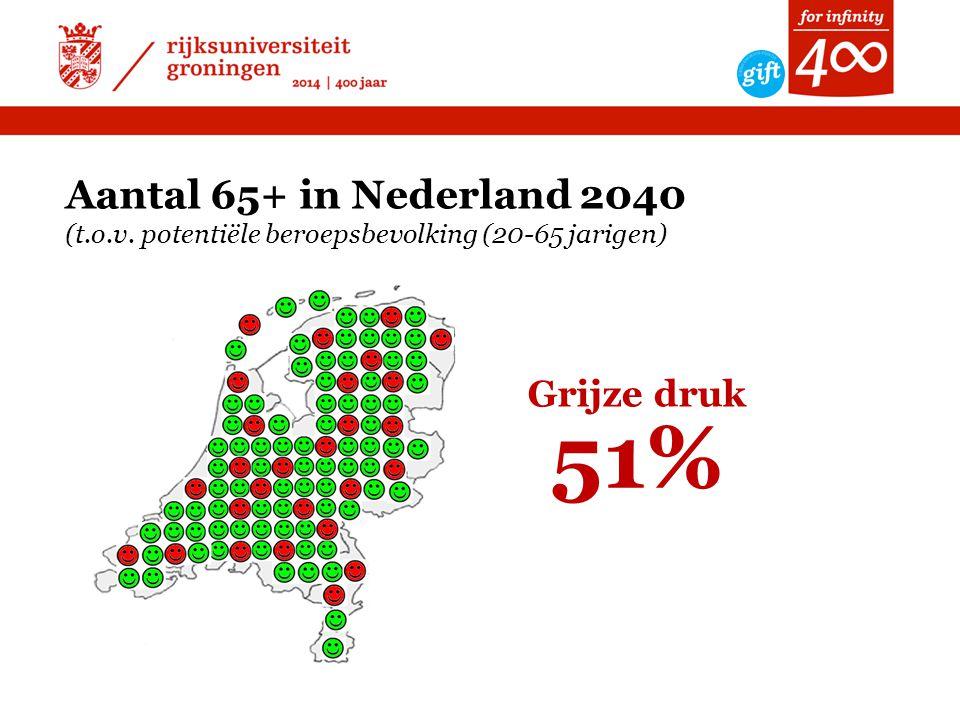 Aantal 65+ in Nederland 2040 (t.o.v. potentiële beroepsbevolking (20-65 jarigen) 51% Grijze druk