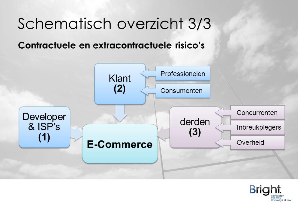 Schematisch overzicht 3/3 Developer & ISP's (1) Klant (2) derden (3) Concurrenten Inbreukplegers Professionelen Consumenten Contractuele en extracontractuele risico's E-Commerce Overheid