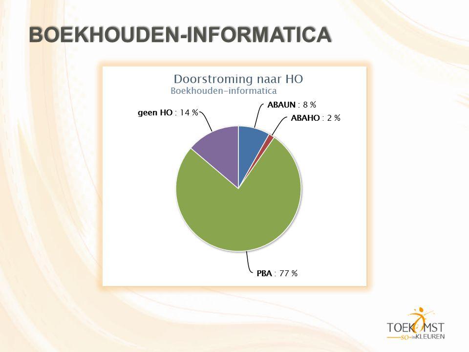 BOEKHOUDEN-INFORMATICA