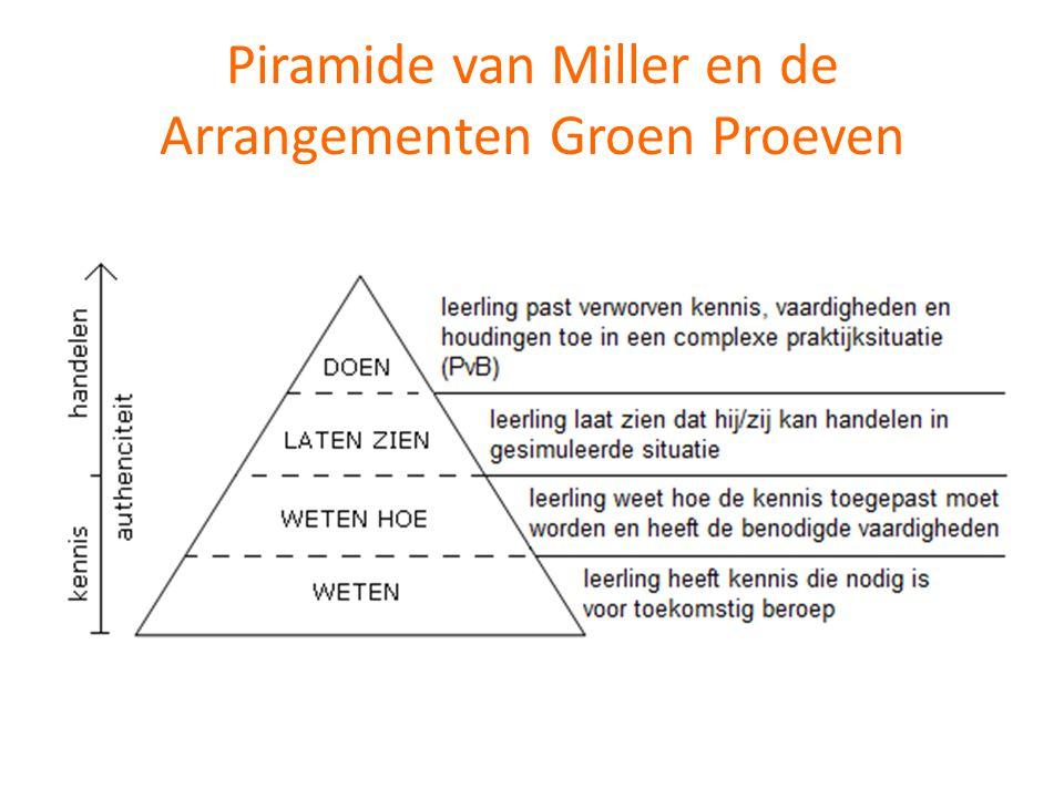 Piramide van Miller en de Arrangementen Groen Proeven