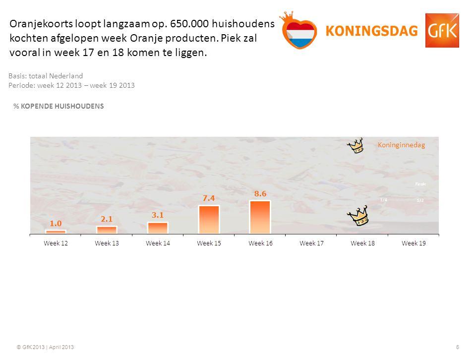 © GfK 2013 | April 20136 Basis: totaal Nederland Periode: week 12 2013 – week 19 2013 % KOPENDE HUISHOUDENS Koninginnedag Oranjekoorts loopt langzaam op.