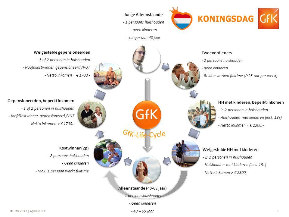 © GfK 2013 | April 20137 Jonge Alleenstaande - 1 persoons huishouden - geen kinderen - Jonger dan 40 jaar Tweeverdieners - 2 persoons huishouden - gee