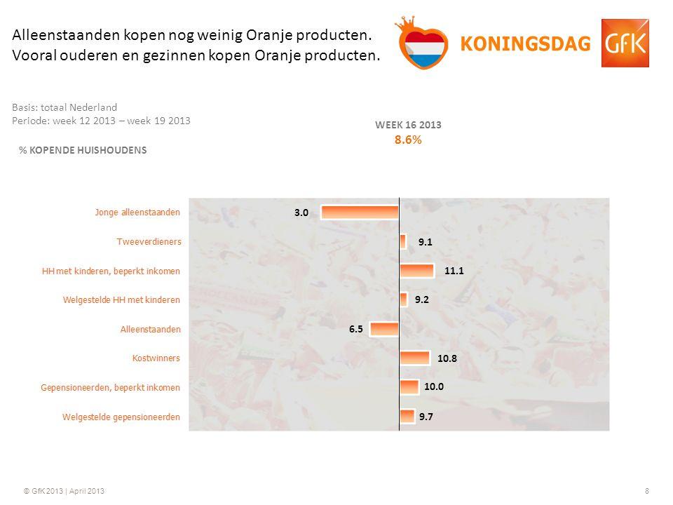 © GfK 2013 | April 20138 % KOPENDE HUISHOUDENS WEEK 16 2013 8.6% 11.1 6.5 10.8 10.0 9.7 9.1 3.0 Basis: totaal Nederland Periode: week 12 2013 – week 19 2013 Alleenstaanden kopen nog weinig Oranje producten.