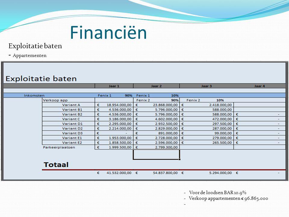 Financiën Exploitatie baten - Appartementen -Voor de loodsen BAR 10.9% - Verkoop appartementen € 96.865.000 -