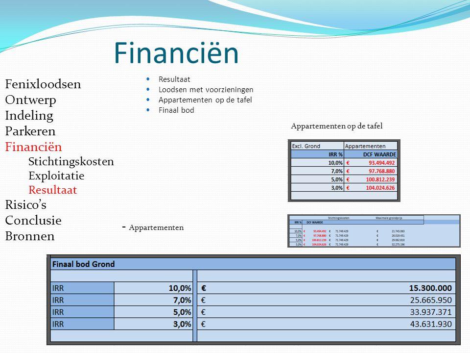 Financiën - Appartementen Appartementen op de tafel Fenixloodsen Ontwerp Indeling Parkeren Financiën Stichtingskosten Exploitatie Resultaat Risico's C