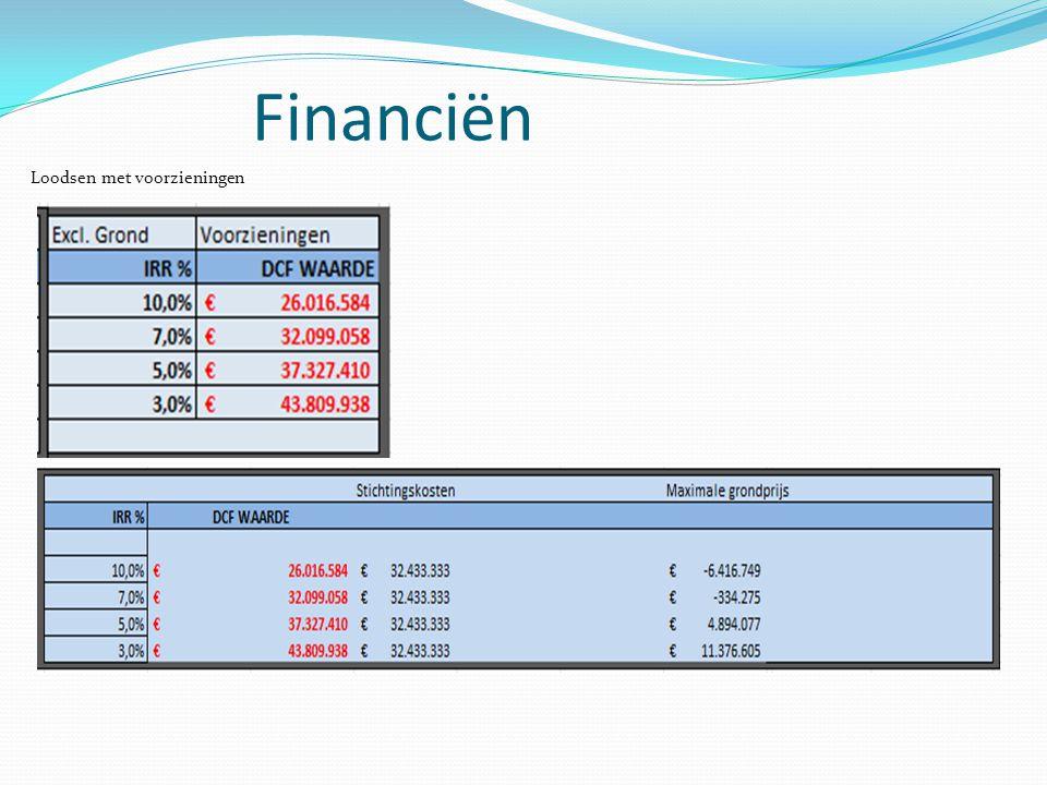 Financiën Loodsen met voorzieningen