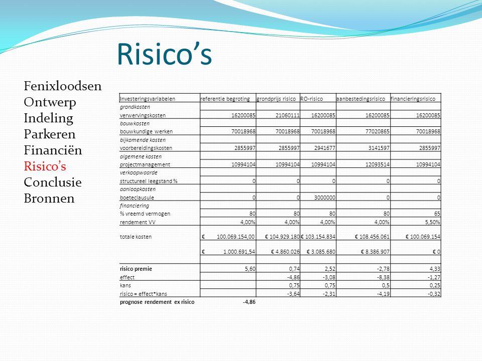 Risico's Fenixloodsen Ontwerp Indeling Parkeren Financiën Risico's Conclusie Bronnen Investeringsvariabelenreferentie begrotinggrondprijs risicoRO-ris