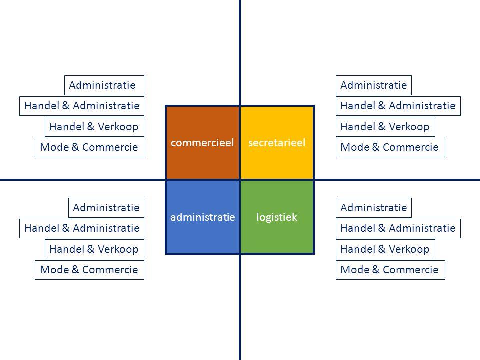 secretarieel logistiekadministratie commercieel Administratie Handel & Administratie Handel & Verkoop Mode & Commercie Administratie Handel & Administ