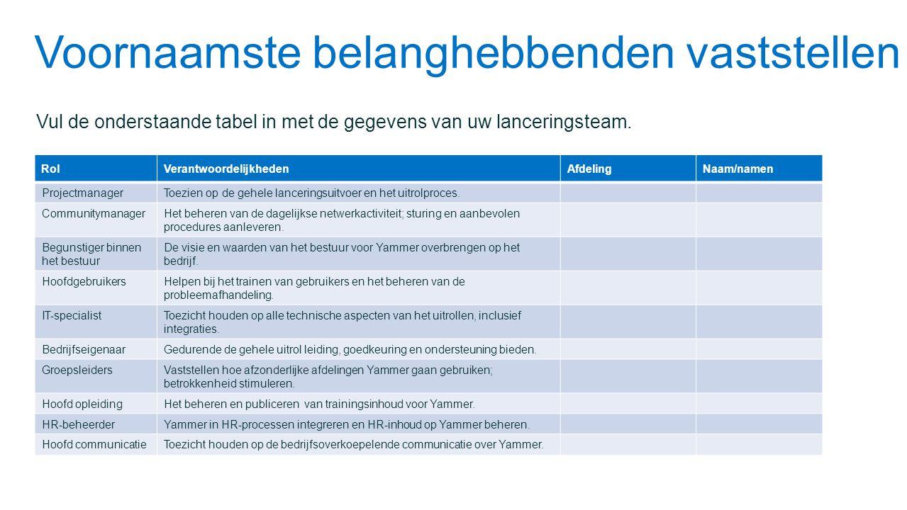 Voornaamste belanghebbenden vaststellen Vul de onderstaande tabel in met de gegevens van uw lanceringsteam. RolVerantwoordelijkhedenAfdelingNaam/namen