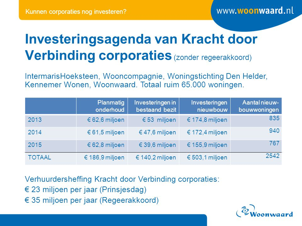 Kunnen corporaties nog investeren? IntermarisHoeksteen, Wooncompagnie, Woningstichting Den Helder, Kennemer Wonen, Woonwaard. Totaal ruim 65.000 wonin