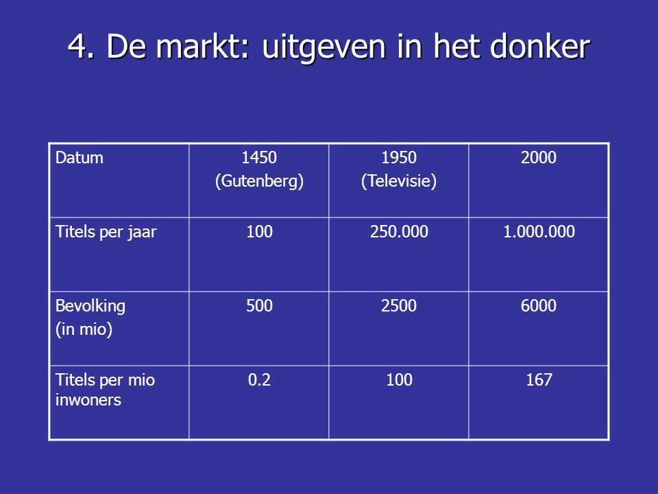 Datum1450 (Gutenberg) 1950 (Televisie) 2000 Titels per jaar100250.0001.000.000 Bevolking (in mio) 50025006000 Titels per mio inwoners 0.2100167
