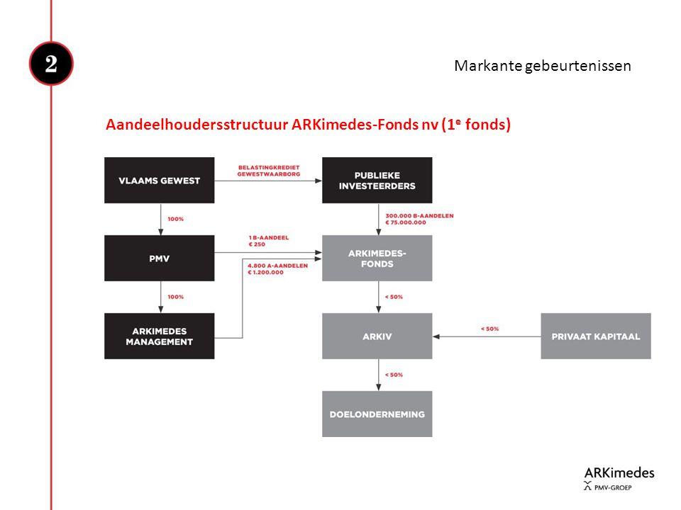 Aandeelhoudersstructuur ARKimedes-Fonds nv (1 e fonds)