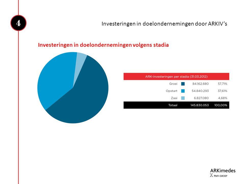 Investeringen in doelondernemingen door ARKIV's Investeringen in doelondernemingen volgens stadia