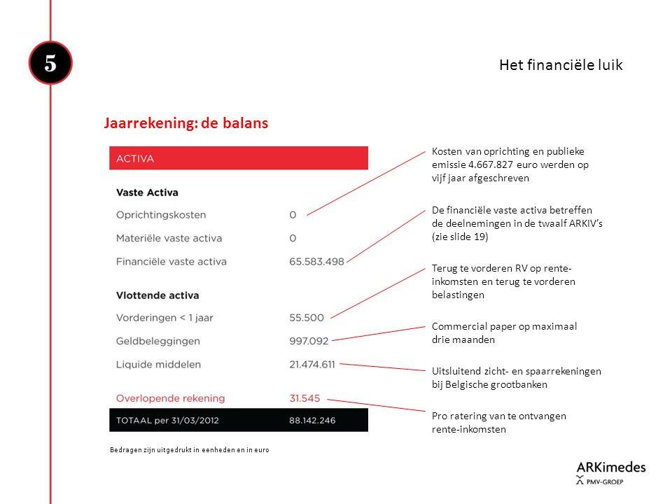 Het financiële luik Jaarrekening: de balans Bedragen zijn uitgedrukt in eenheden en in euro Kosten van oprichting en publieke emissie 4.667.827 euro w