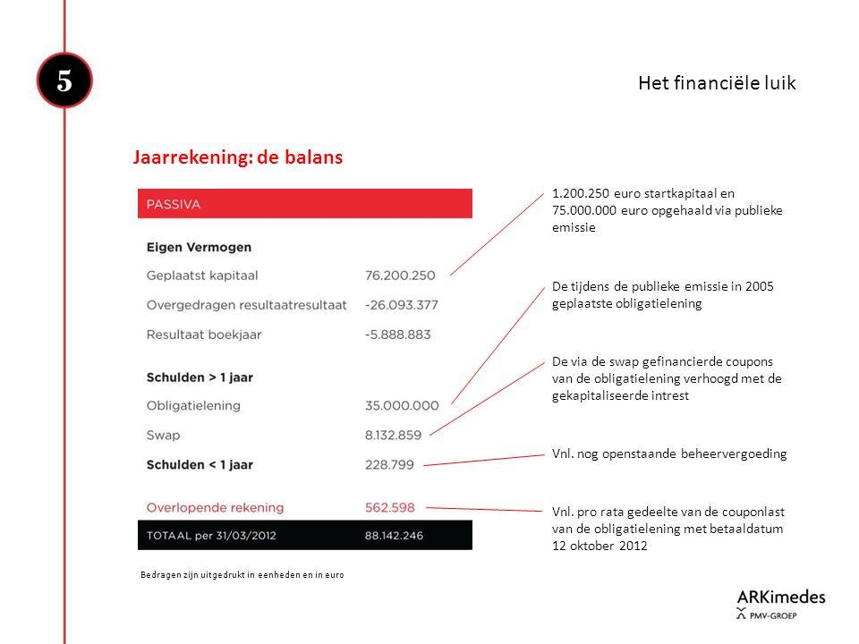 Het financiële luik Jaarrekening: de balans Bedragen zijn uitgedrukt in eenheden en in euro 1.200.250 euro startkapitaal en 75.000.000 euro opgehaald