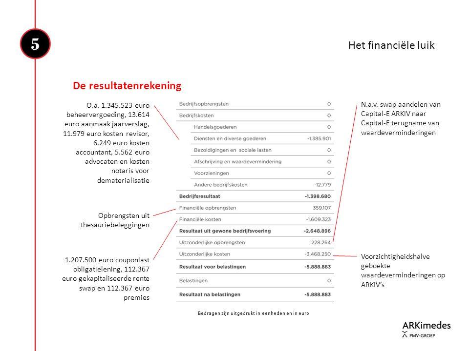 Het financiële luik Bedragen zijn uitgedrukt in eenheden en in euro De resultatenrekening O.a. 1.345.523 euro beheervergoeding, 13.614 euro aanmaak ja