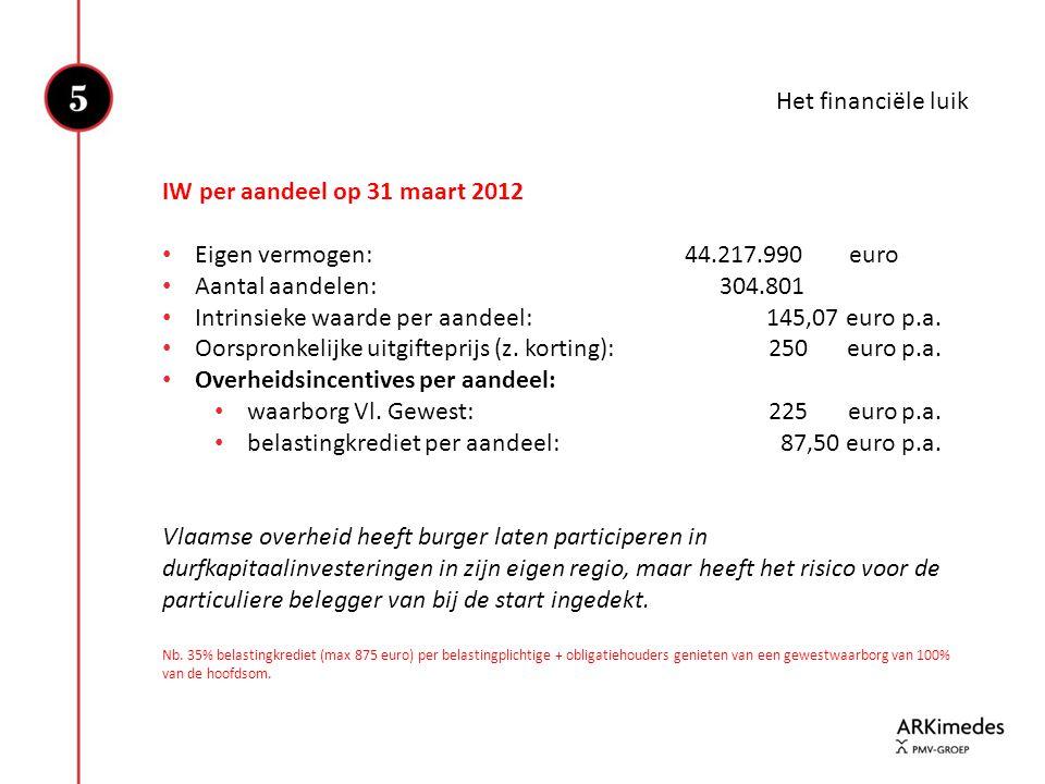 Het financiële luik IW per aandeel op 31 maart 2012 • Eigen vermogen:44.217.990 euro • Aantal aandelen: 304.801 • Intrinsieke waarde per aandeel: 145,
