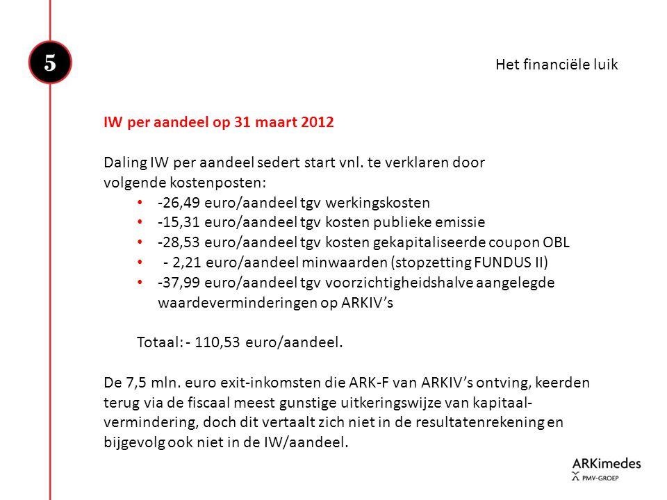 Het financiële luik IW per aandeel op 31 maart 2012 Daling IW per aandeel sedert start vnl. te verklaren door volgende kostenposten: • -26,49 euro/aan