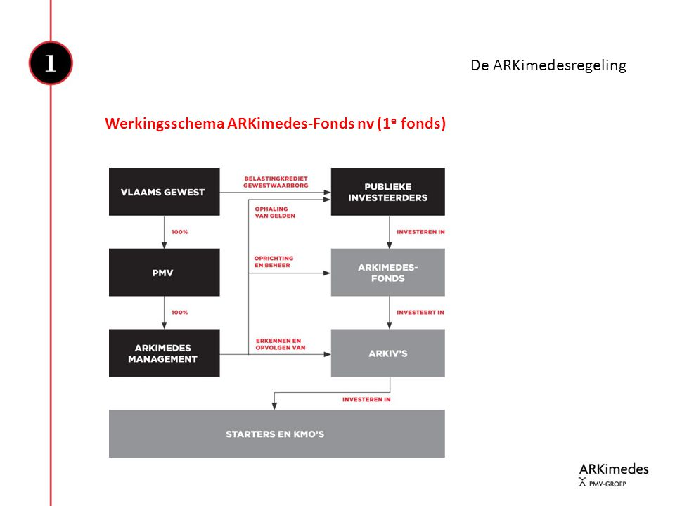 Werkingsschema ARKimedes-Fonds nv (1 e fonds) De ARKimedesregeling