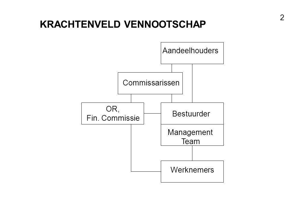 Voor resultaten met mensen 2 Aandeelhouders Bestuurder Management Team Werknemers OR, Fin.