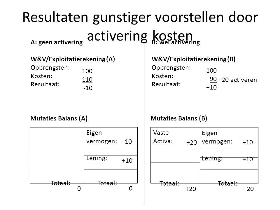 Resultaten gunstiger voorstellen door activering kosten A: geen activering W&V/Exploitatierekening (A) Opbrengsten: Kosten: Resultaat: 100 110 -10 B: