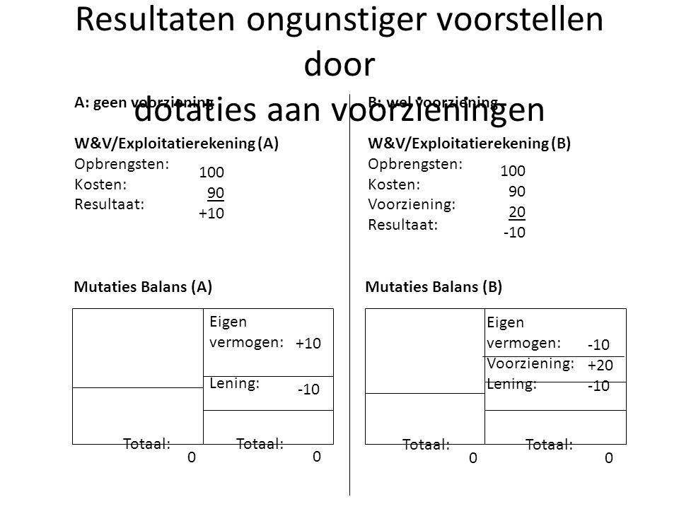 Resultaten ongunstiger voorstellen door dotaties aan voorzieningen A: geen voorziening W&V/Exploitatierekening (A) Opbrengsten: Kosten: Resultaat: 100