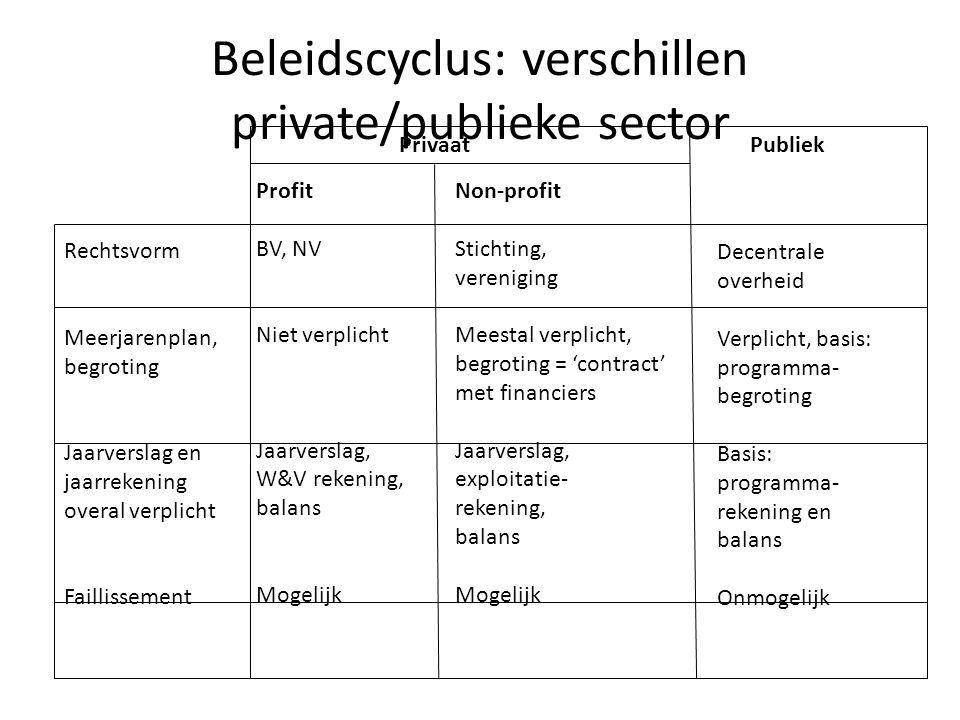 Beleidscyclus: verschillen private/publieke sector Rechtsvorm Meerjarenplan, begroting Jaarverslag en jaarrekening overal verplicht Faillissement Prof