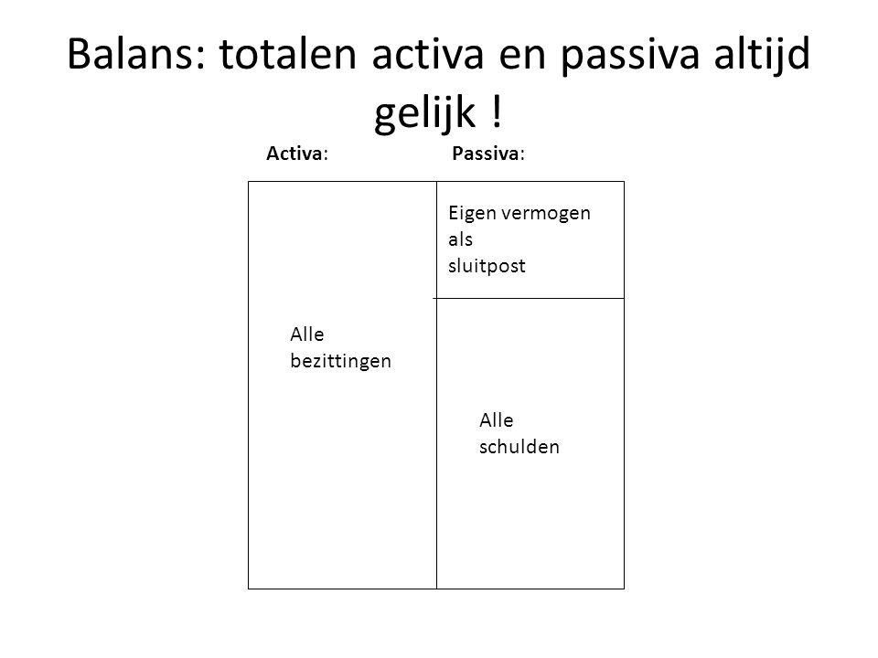 Balans: totalen activa en passiva altijd gelijk ! Activa:Passiva: Alle bezittingen Eigen vermogen als sluitpost Alle schulden