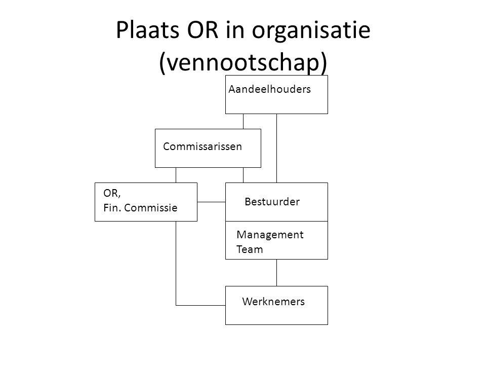 Plaats OR in organisatie (vennootschap) Aandeelhouders Bestuurder Management Team Werknemers OR, Fin. Commissie Commissarissen