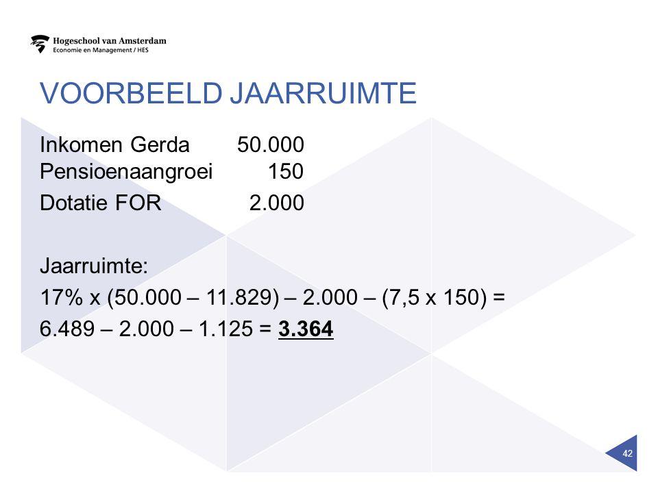 VOORBEELD JAARRUIMTE Inkomen Gerda 50.000 Pensioenaangroei 150 Dotatie FOR 2.000 Jaarruimte: 17% x (50.000 – 11.829) – 2.000 – (7,5 x 150) = 6.489 – 2.000 – 1.125 = 3.364 42